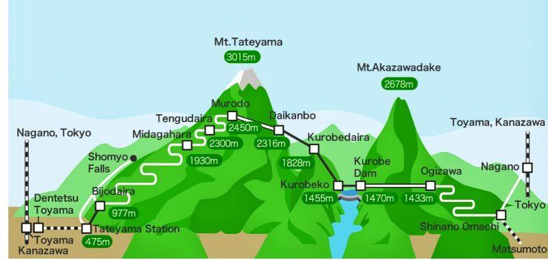 Tateyama Kurobe Alpine Route Full Route