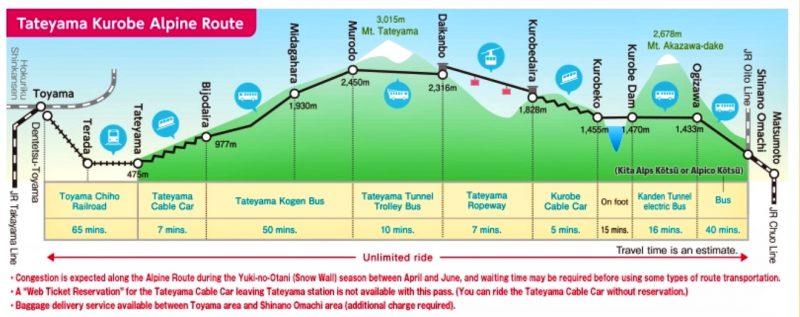 Tateyama Kurobe Alpine Route Transport Guide